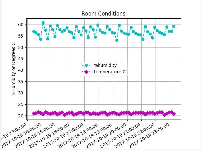 IoCT Activity 5: Measuring Temperature | IoCT Education
